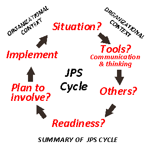 Summary of JPS Cycle